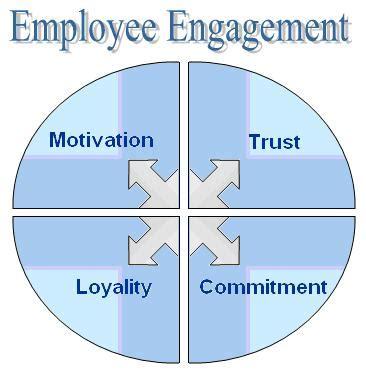 Literature review on employee retention in bpo